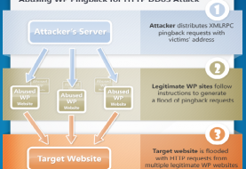 WordPress Default Leaves Millions of Sites Vulnerable to DDoS Attacks