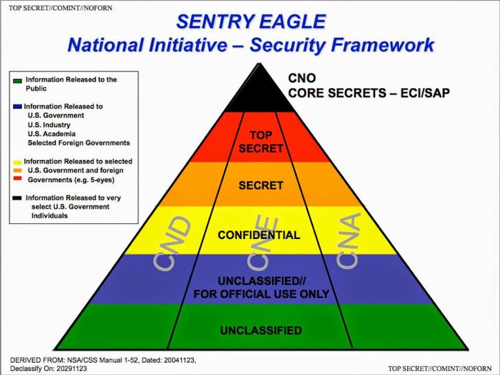 Core-Secrets-NSA