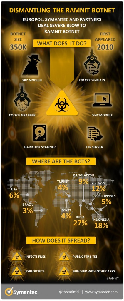 Ramnit infographic from Symantec