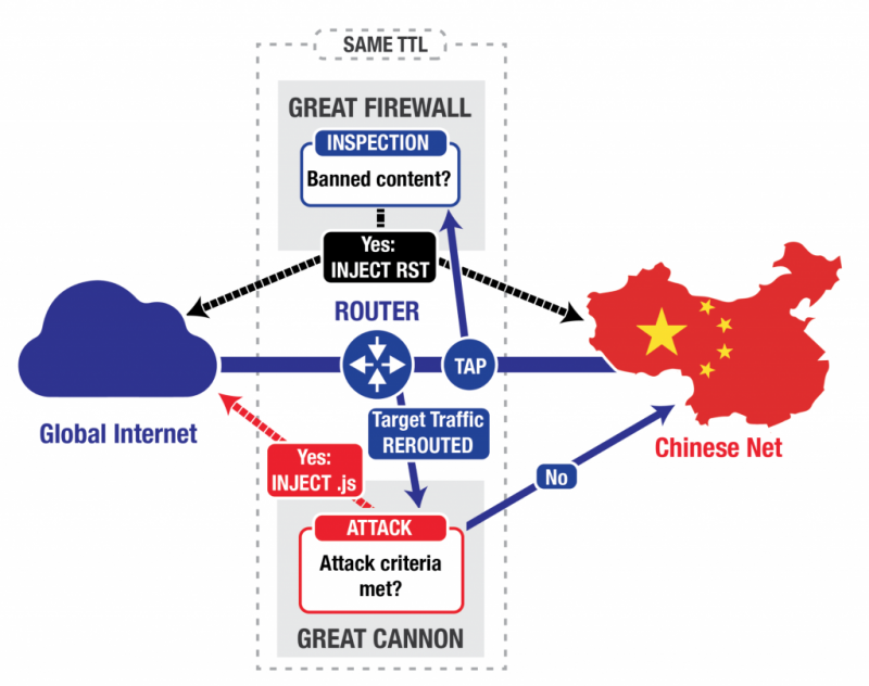 china-to-use-powerful-new-weapon-great-cannon-to-censor-the-web-1