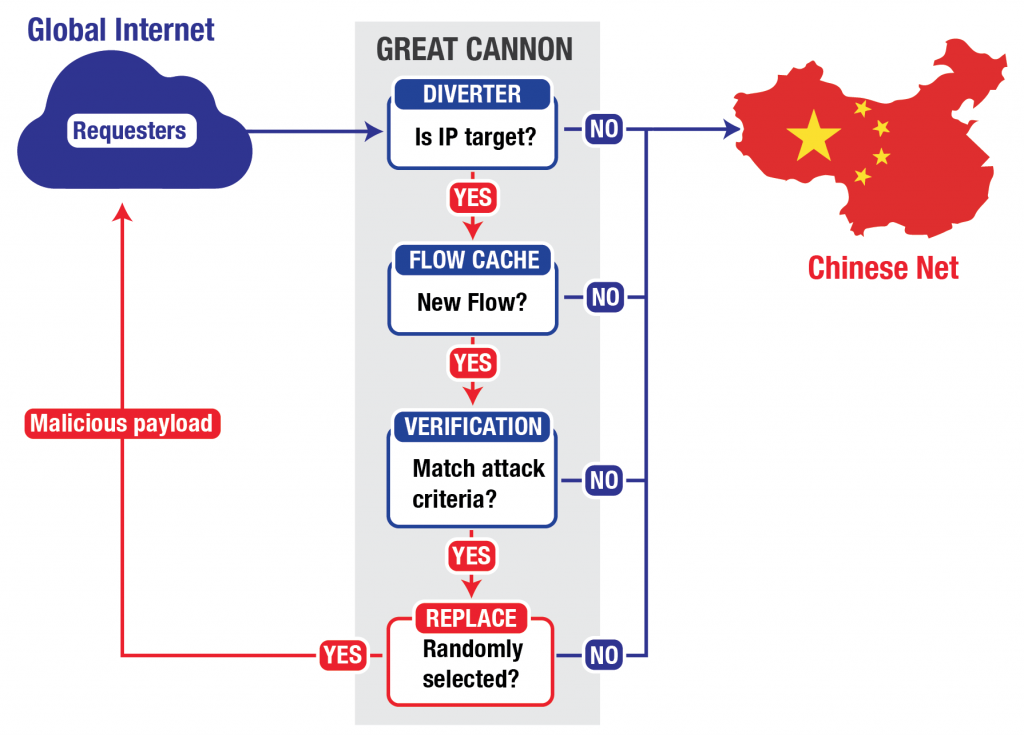 china-to-use-powerful-new-weapon-great-cannon-to-censor-the-web