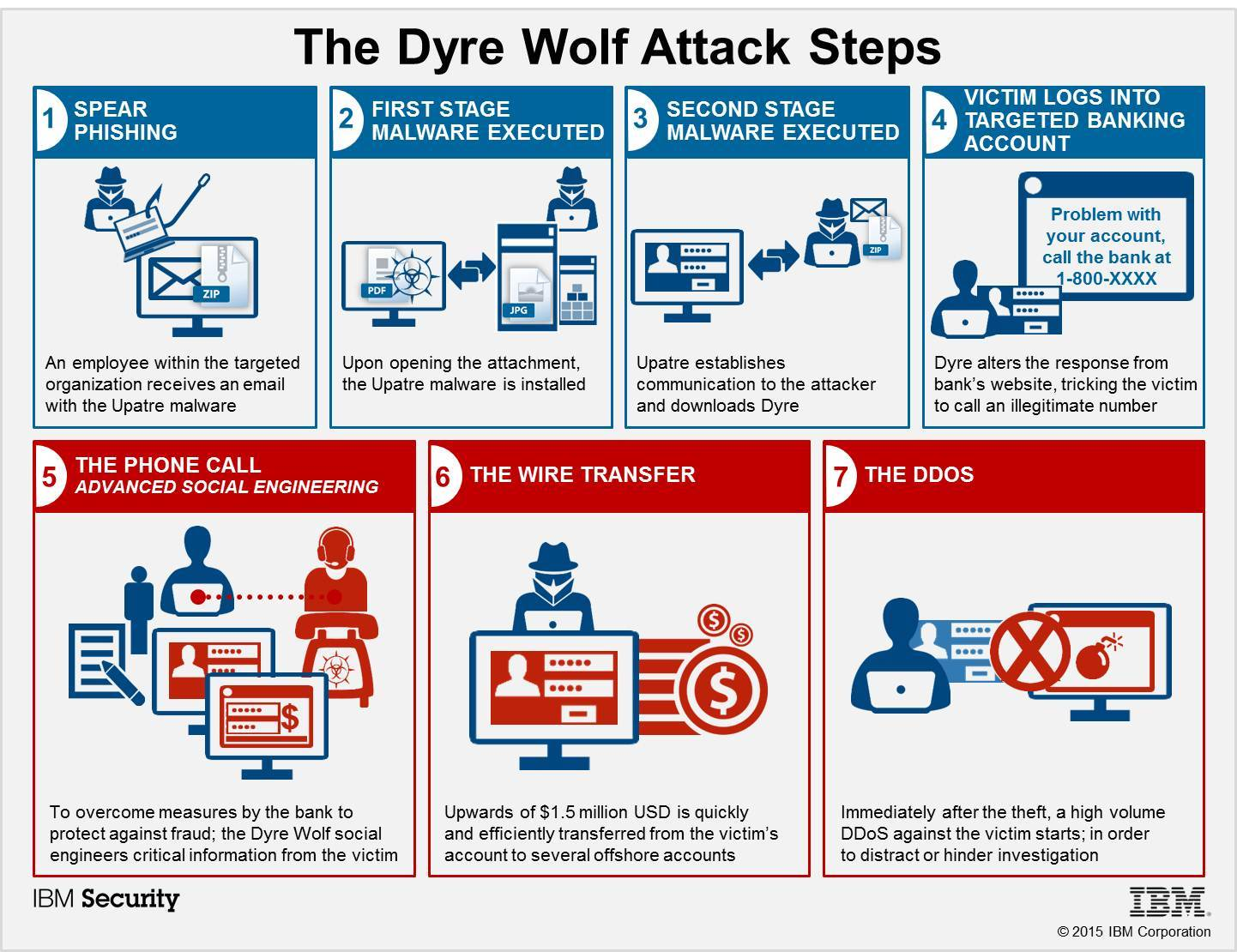 dyre-wolf-malware-bypasses-2-factor-authentication-security-steals-1million-2