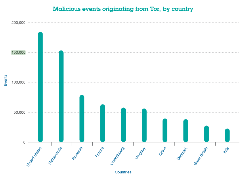 Tor Network Malicious Events Originating Countries