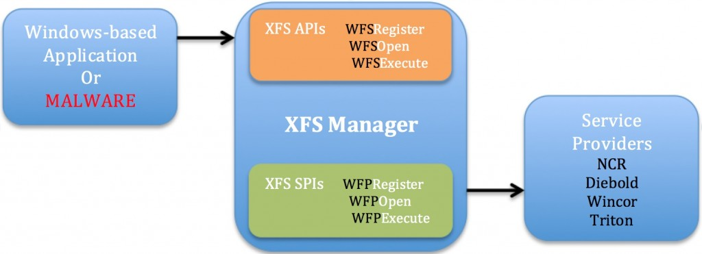 SUCEFUL-Malware-XFS-Manager-Illustration