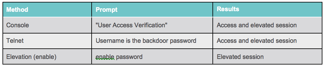 SYNful Knock - Backdoor Password