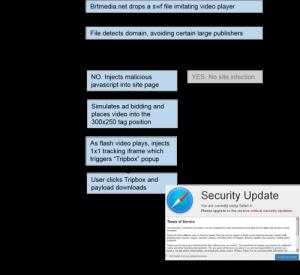 Tripbox notification on an Apple desktop / Image Source: TMT