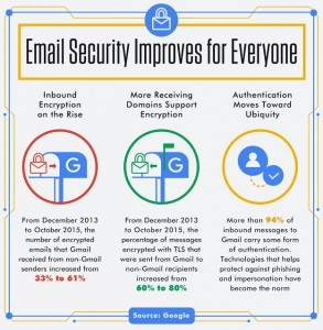 users-will-now-be-notified-by-gmail-whenever-they-receive-an-unencrypted-message