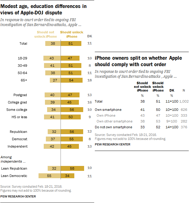americans-want-apple-to-cooperate-with-the-fbi-claims-pew-survey-2-side