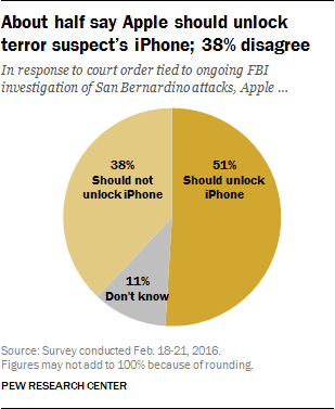 americans-want-apple-to-cooperate-with-the-fbi-claims-pew-survey
