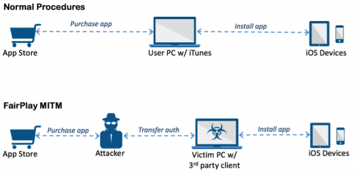 New iOS malware infects non-jailbroken iPhones bypassing Apple's security mechanismsPalo Alto Networks