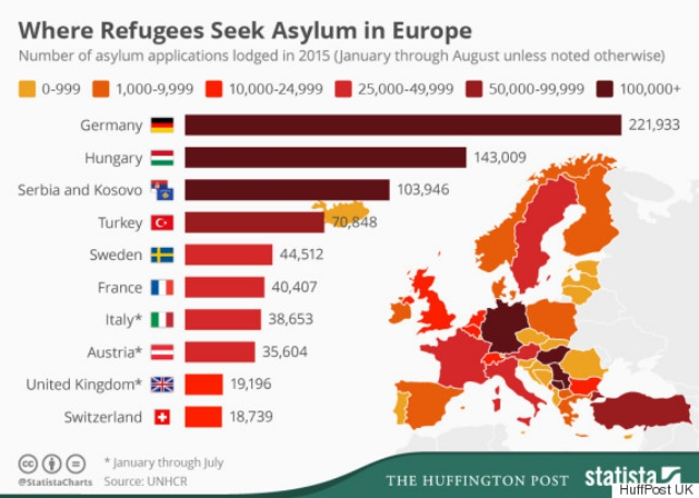 Graph showing where refugees seek asylum in Europe /  Source: HuffPost