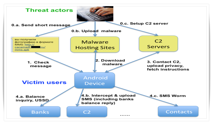 new-android-malware-rumms-attacking-users-smishing