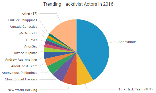 Data shows Anonymous is the most trending group of 2016 / Image Source: Surfwatch Labs