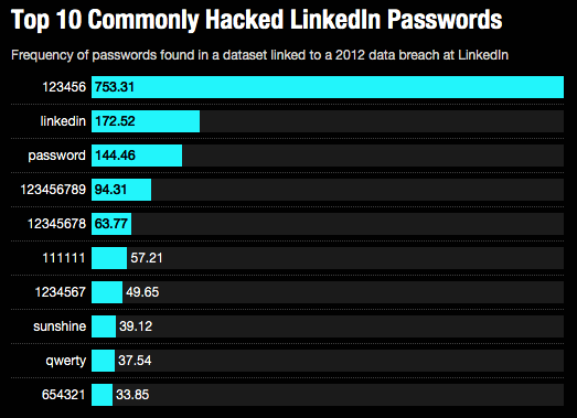 linkedin-leaked-passwords