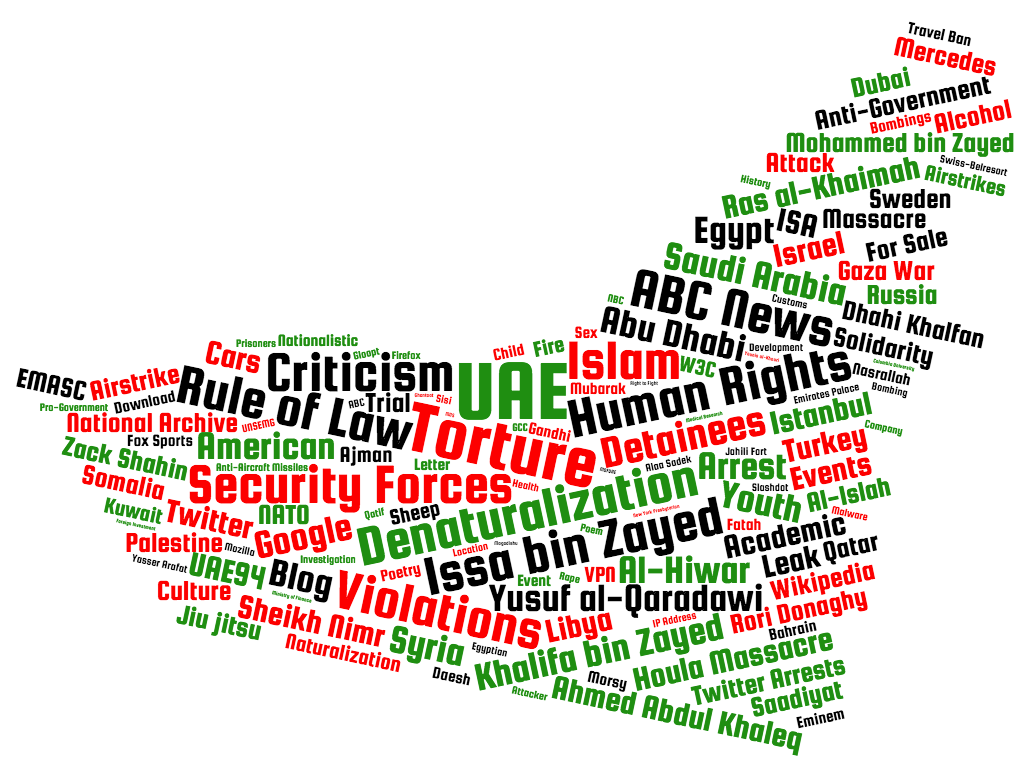 The topics used by UAE government to target users / Source: Citizen Labs