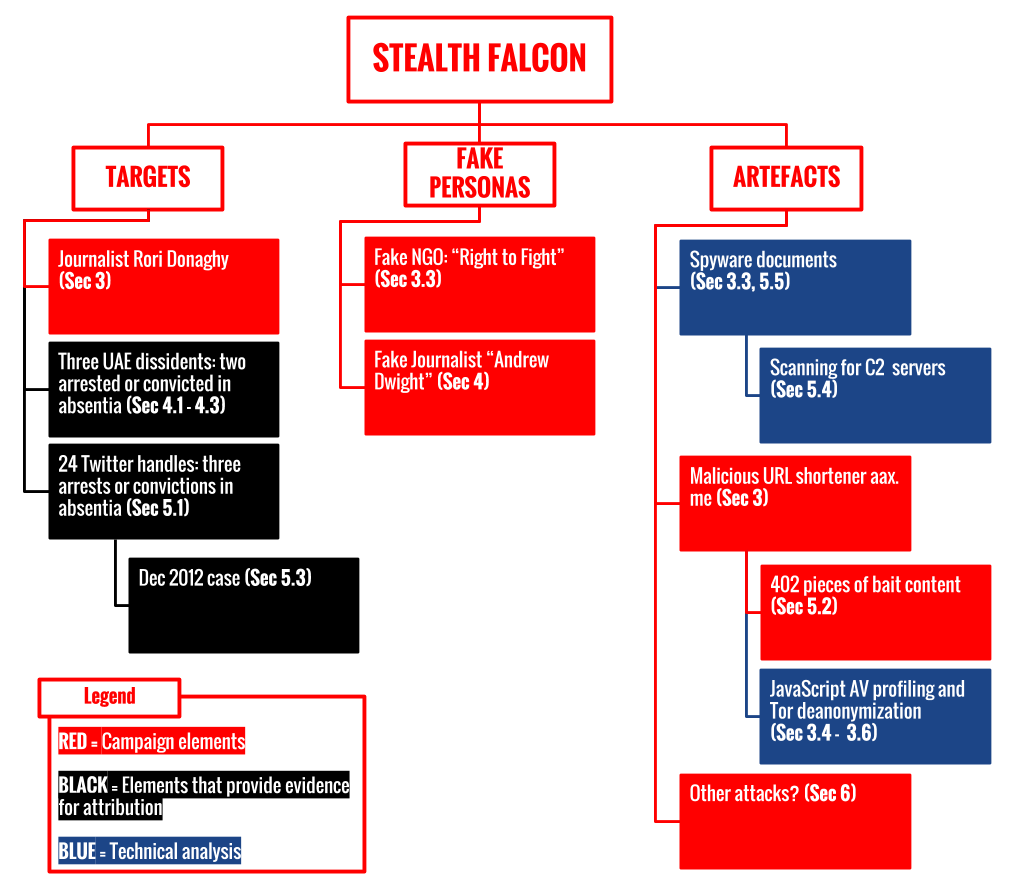 reports-show-uae-spying-journalists-activists-spyware-called-stealth-falcon