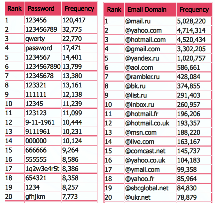 Top most used twitter password and emails