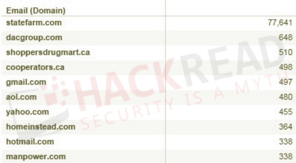 dacgroup-com-hacked-77000-state-farm-financial-giant-accounts-leaked