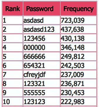 Russian Search Engine Rambler.ru Hacked; 100M plain-text Passwords Stolen