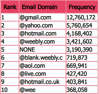 hacked-43m-weebly-accounts-and-22m-foursquare-accounts-stolen-1