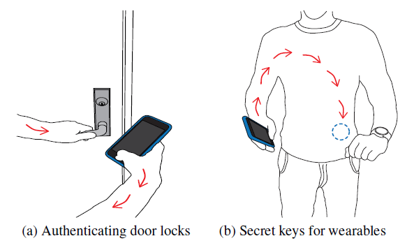human-bodies-become-the-center-for-transmitting-passwords