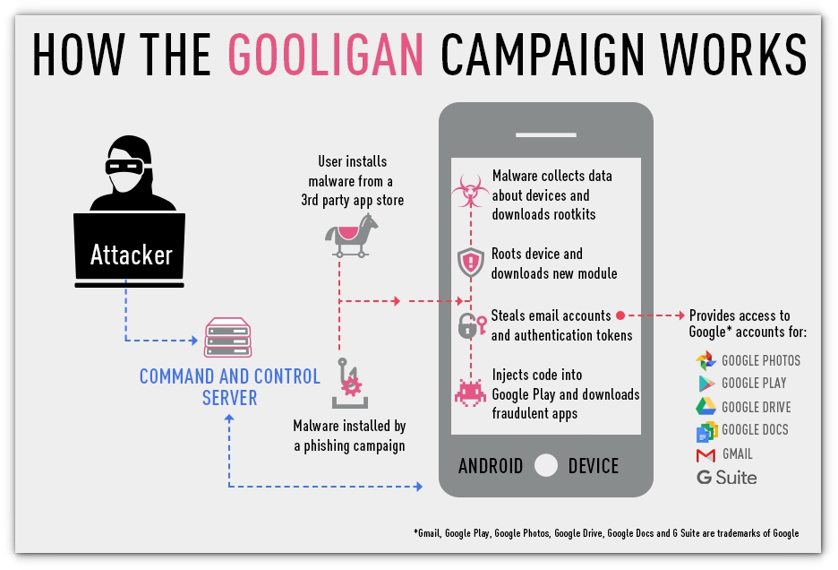 gooligan-attack-millions-of-google-accounts-breached-android-malware