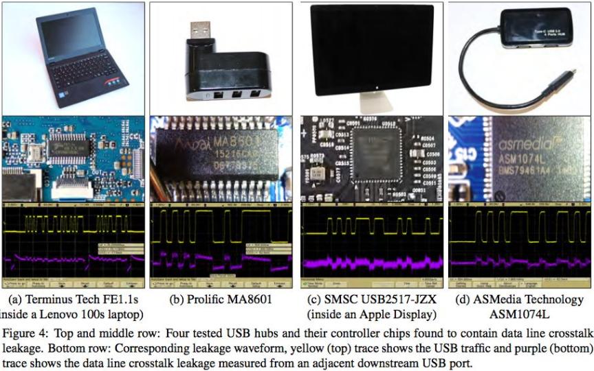 Crosstalk Flaw: Hackers can steal sensitive data using USBs