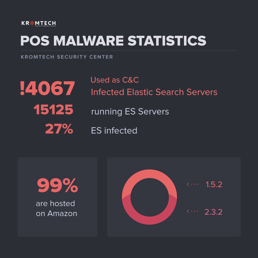 4,000 ElasticSearch servers caught hosting PoS malware