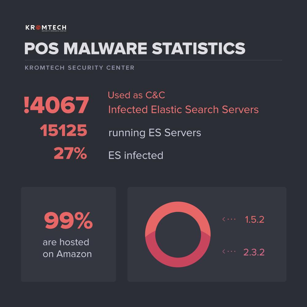 4,000 ElasticSearch servers caught hosting PoS malware