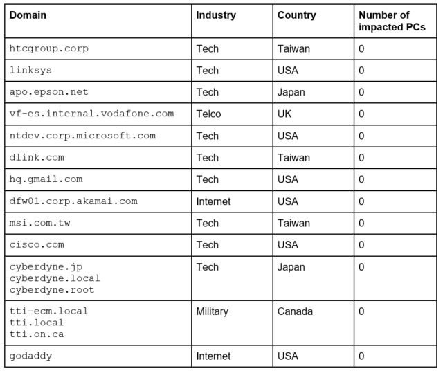 CCleaner Malware: Here is the Full List of Companies Affected