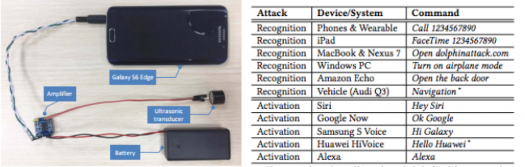 DolphinAttack: Voice Assistant Apps Siri and Alexa Can Be Hacked