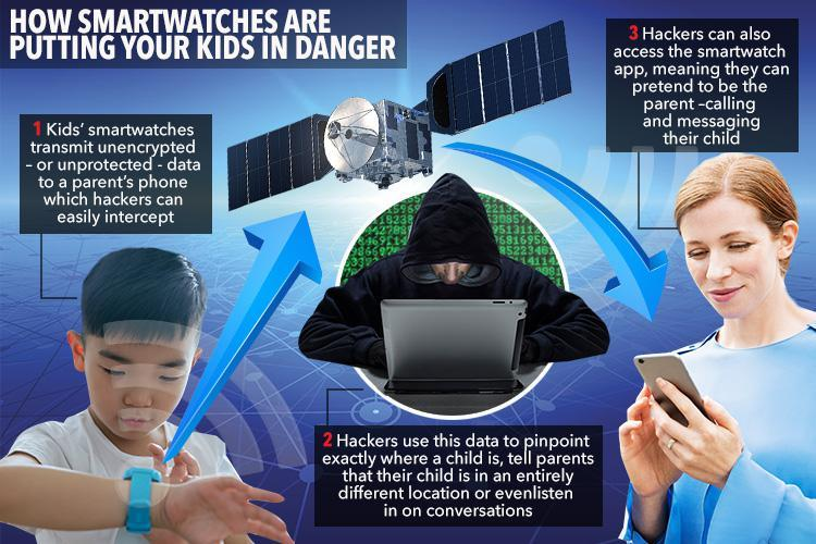 Parents Beware- Kids' Smartwatches Can Be hacked and tracked