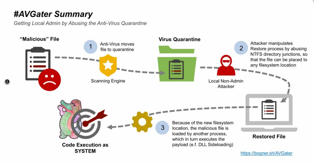 New Vulnerability Exploits Antivirus Programs to Install Malware