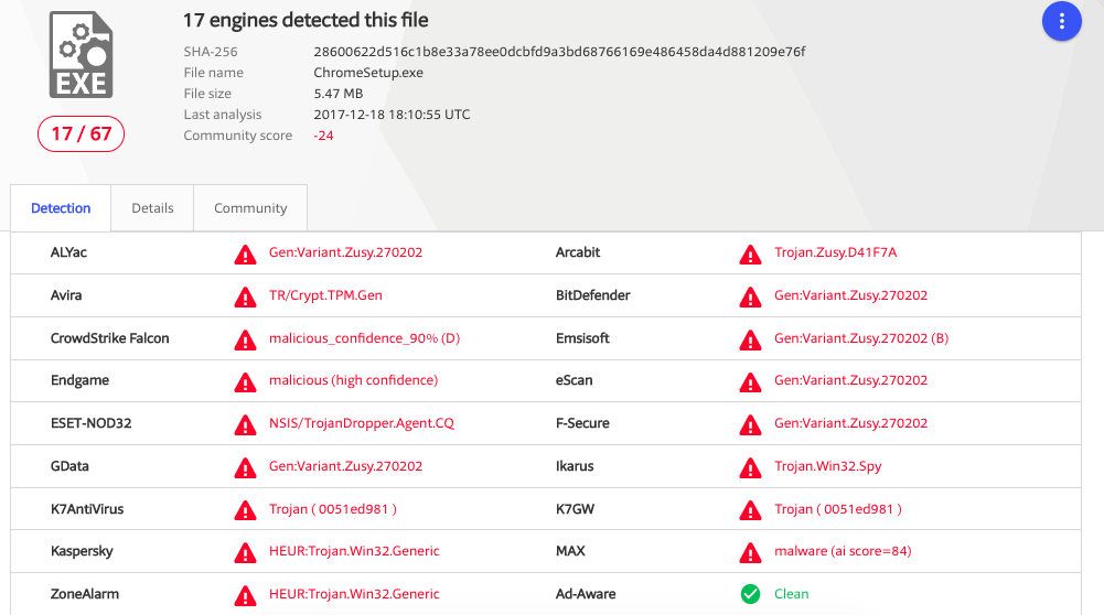 Fake Chrome download Infects devices with cryptocurrency malware