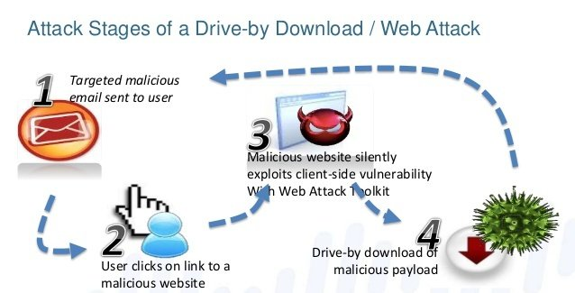 The 5 Common network channels used by malware