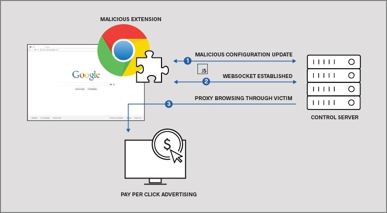 Four Nefarious Google Extensions Putting Millions of Users at Risk of Click-fraud and SEO Manipulation