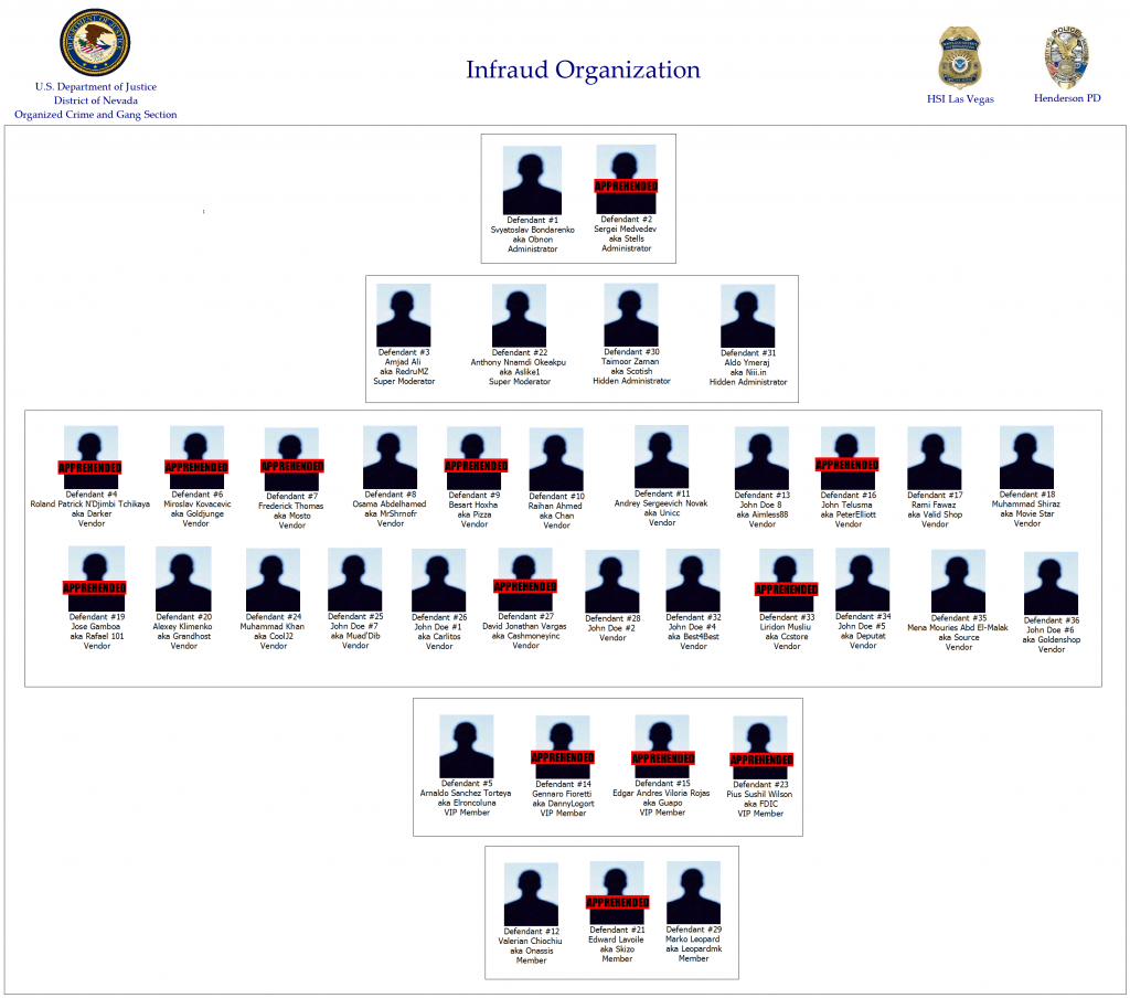 Dark Web's largest cybercrime group indicted after stealing $530M