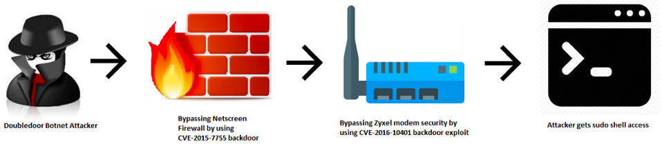 New IoT Bontnet DoubleDoor Bypass Firewall to Infect Devices