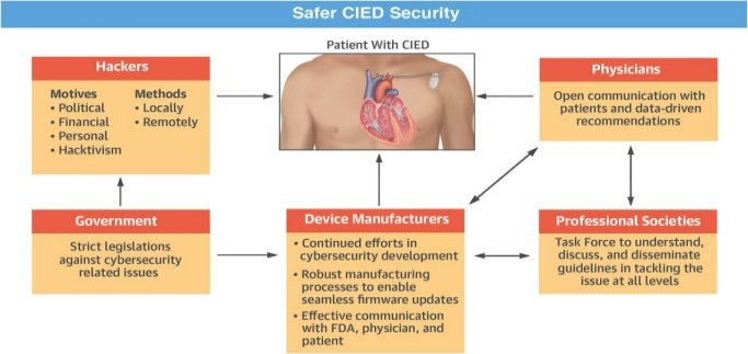 Life-saving Pacemakers, Defibrillators Can Be Hacked and Turned Off
