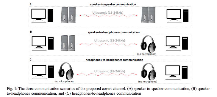 Hackers can steal data from Air-Gapped PCs with microphones & speakers