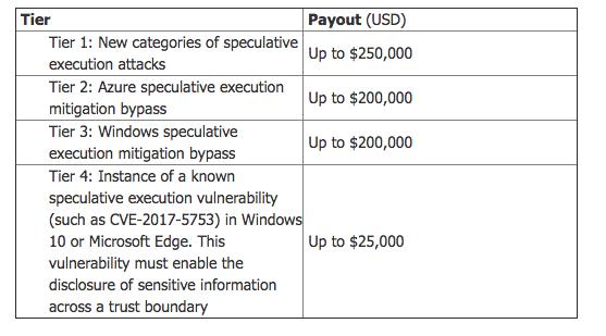 Microsoft Bug Bounty Program: $250k for Spotting Meltdown & Spectre Type Flaws