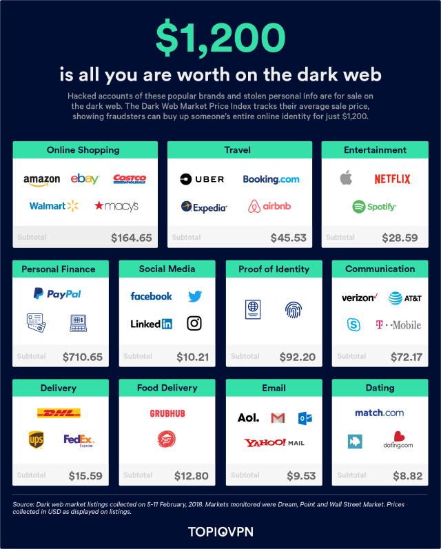 Life is cheap! Well it is on Dark Web where your entire identity is for sale