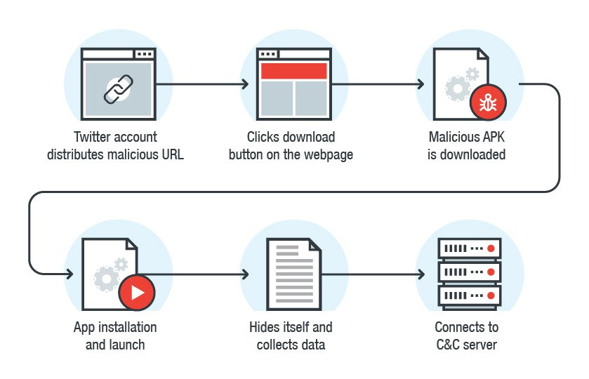 Spyware uses malicious adult games to infect Android
