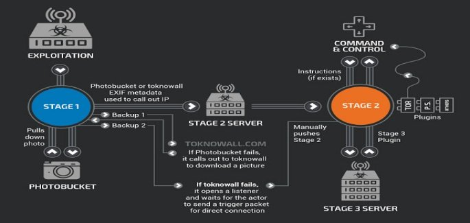 FBI seizes VPNFilter botnet domain that infected 500,000 routers