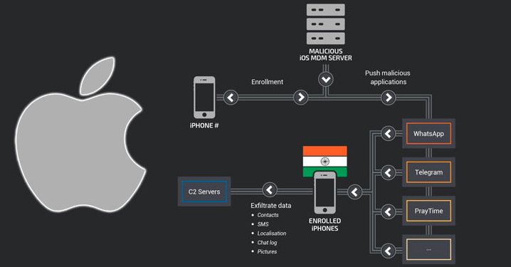 A sophisticated malware campaign is targeting 13 iPhones in India
