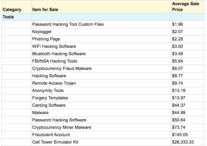 Hacking tools & ready-made phishing pages being sold on dark