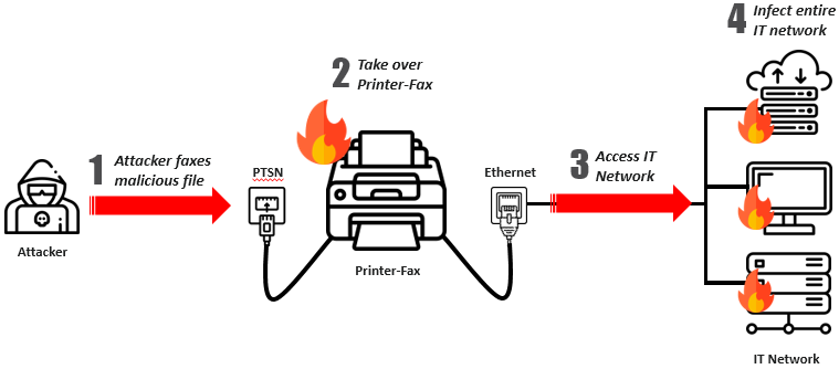 Hackers can use Fax machines to inject malware into a targeted network