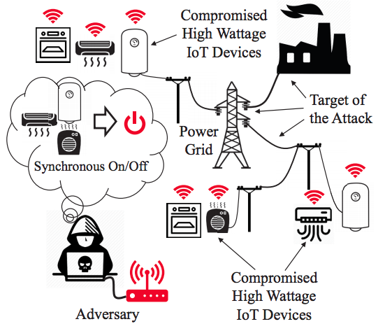 IoT botnet heaters & ovens can cause massive widespread power outages