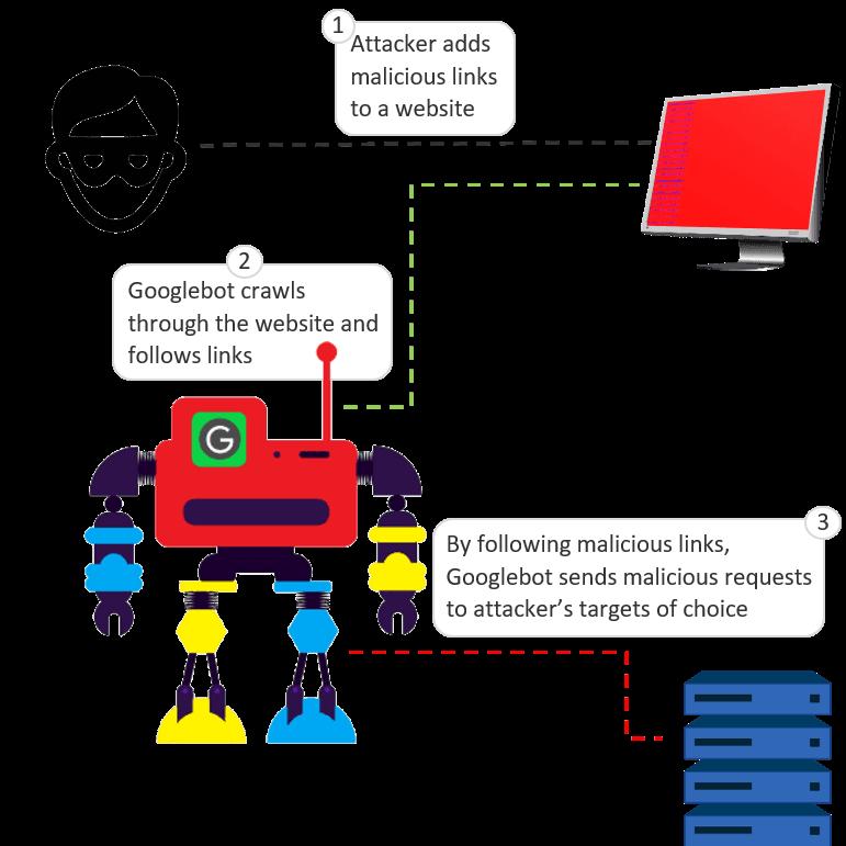 Shocking: Hackers using Googlebots in cryptomining malware attacks