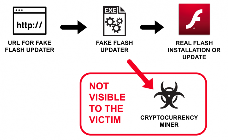 Fake Adobe updates installing cryptomining malware while updating Flash
